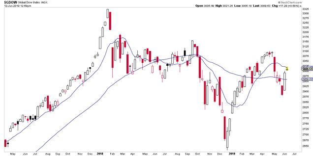 Índice Global Dow en semanal (dólares)