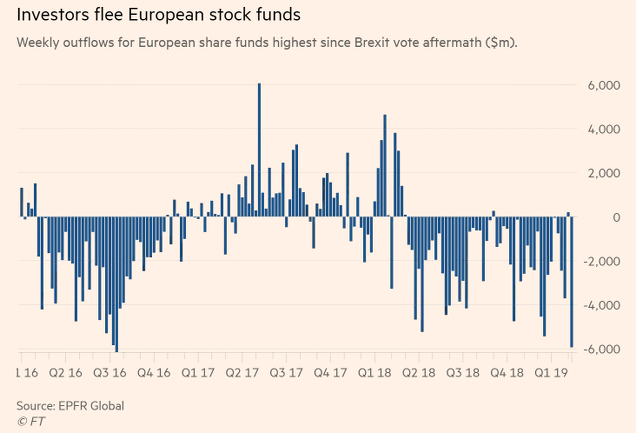 Flujo de fondos renta variable europea. Fuente: Financial Times.