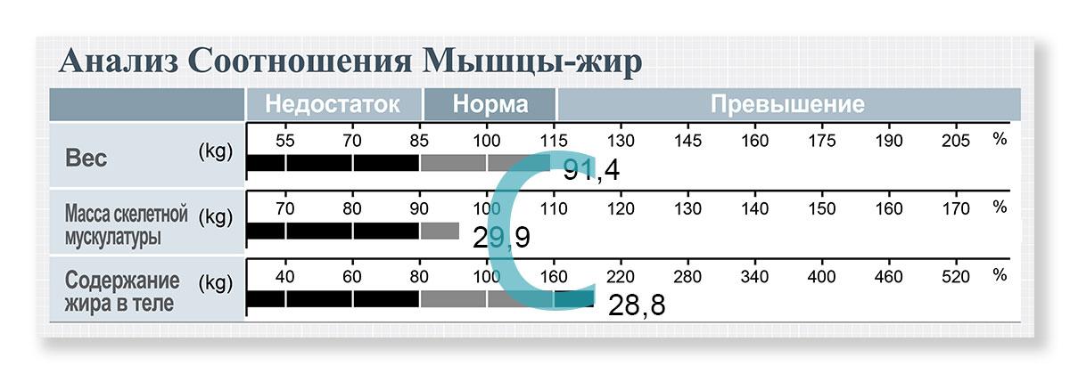 54854c109 يتضح أن الشخص الذي لديه نموذج C لديه رسم بياني أقصر لـ MCM مقارنة بالرسوم  البيانية للوزن و ZhMT. على الرغم من أنها سمة من سمات الأشخاص الذين يعانون  من زيادة ...