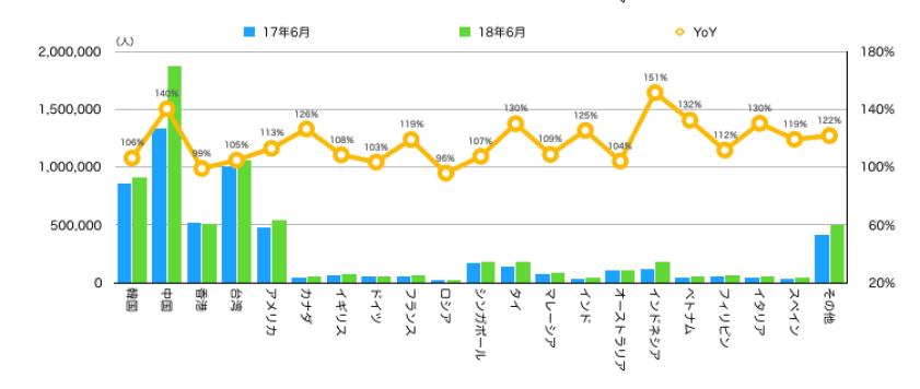 グラフ④ 国籍別宿泊者数と前年同月比
