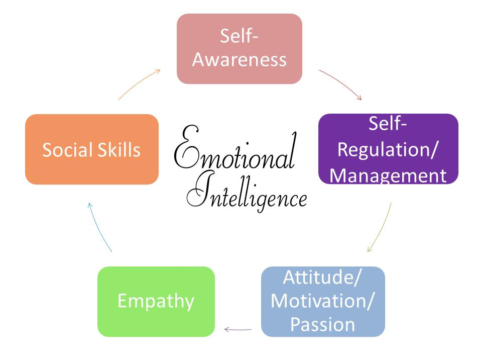 how to help someone develop emotional intelligence