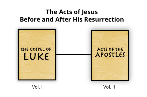 Acts of Jesus Before and After Resurrection