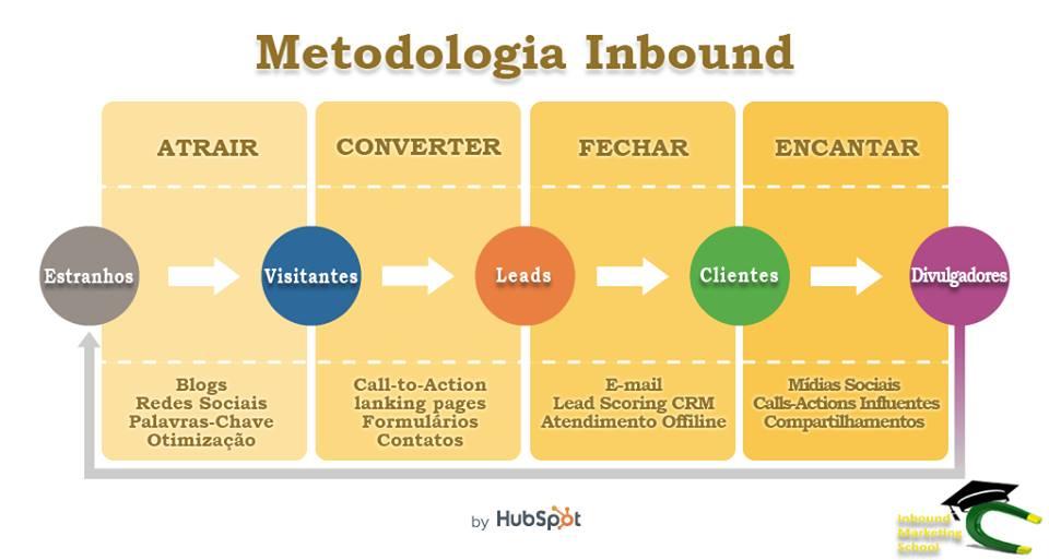metodologia_inbound_marketing