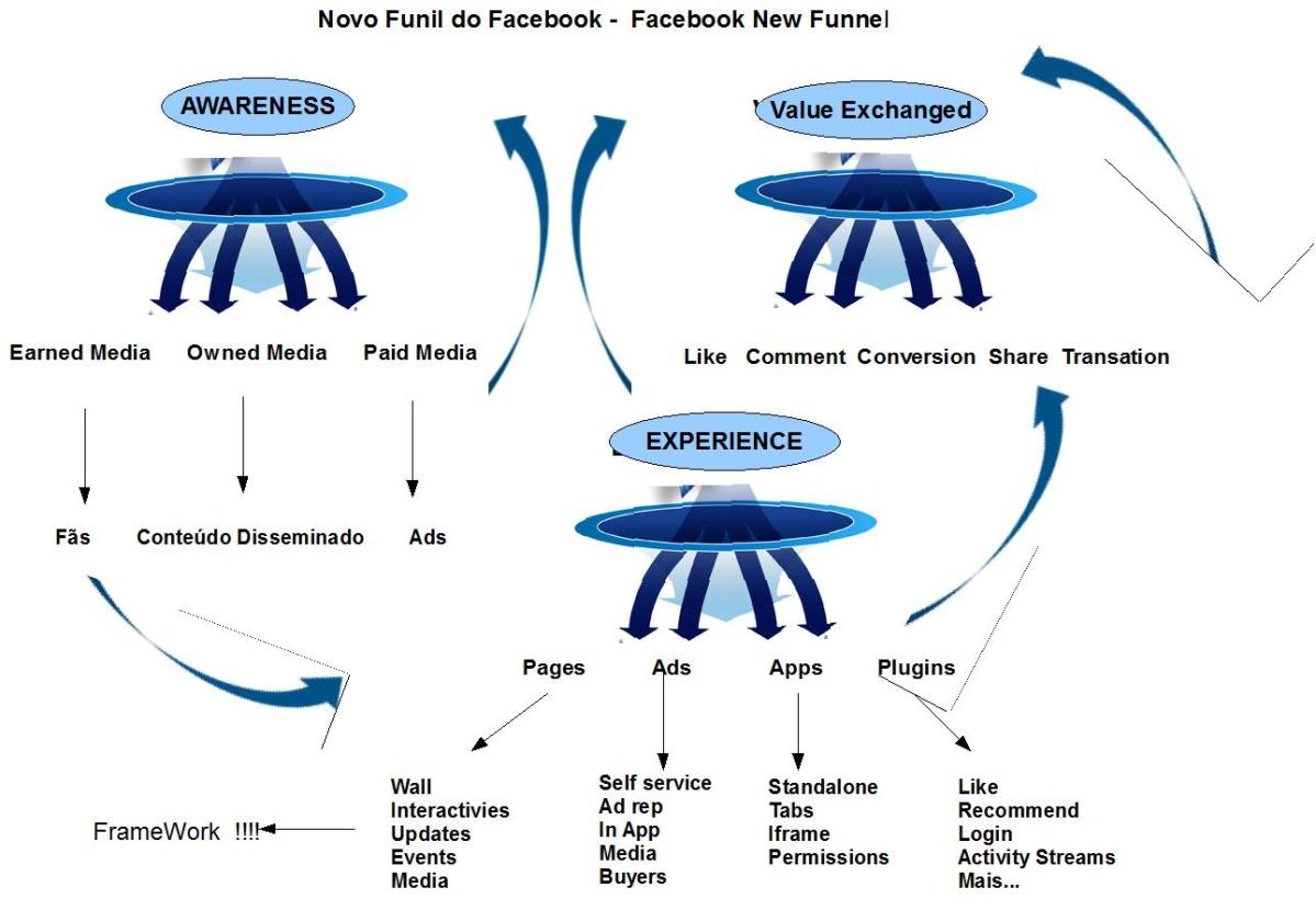 O novo Funil do Facebook - Facebook's new Funnel