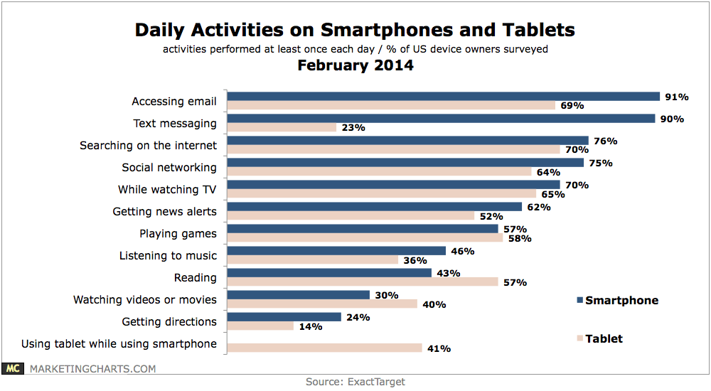daily-activities-on-smartphones-and-tables (1)