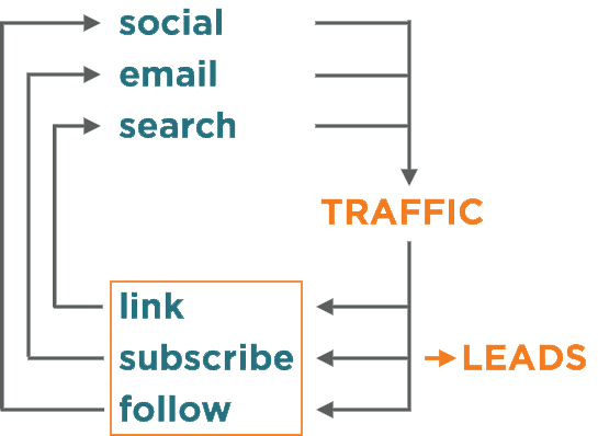 Using traffic to generate leads