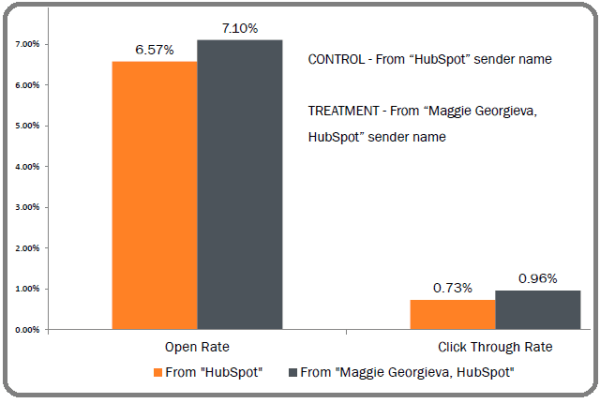 "Would ""Hubspot"" or ""Maggie Georgieva, HubSpot"" get a higher open rate?"