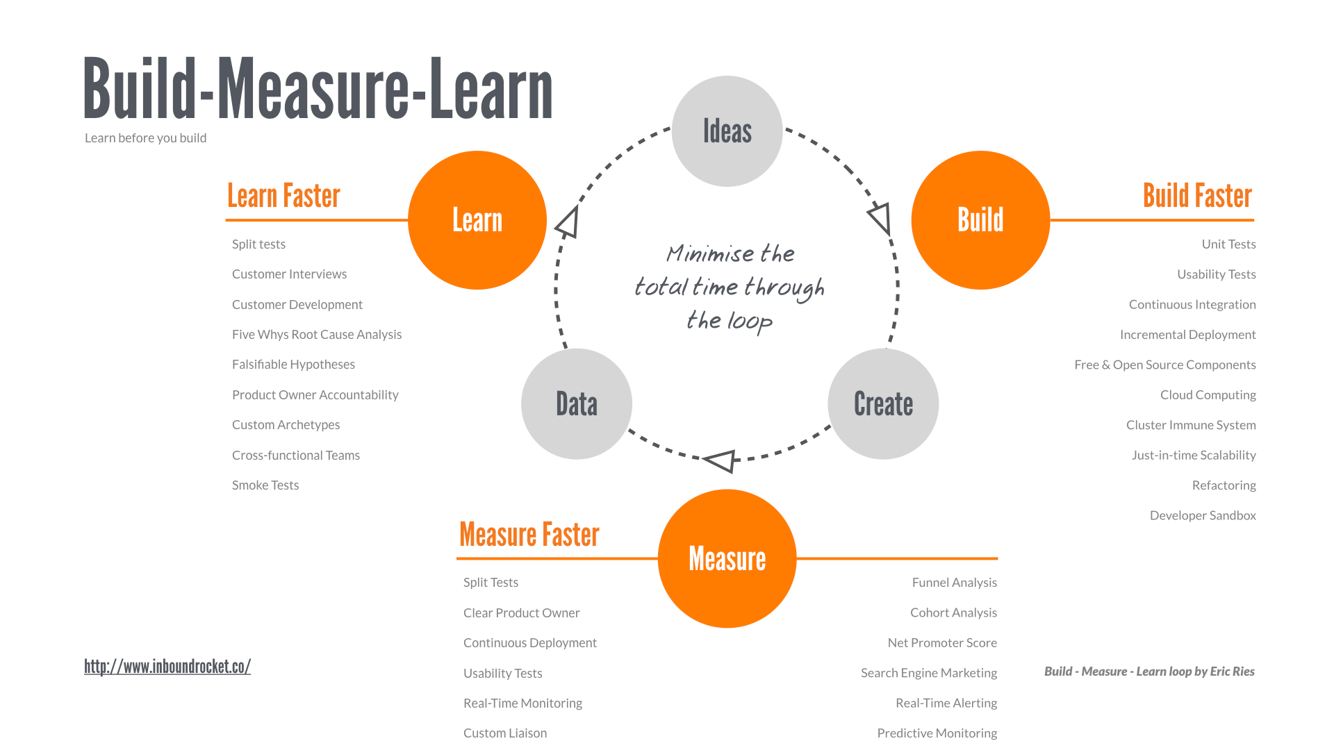 The Build - Measure - Learn loop as thought of by Eric Ries