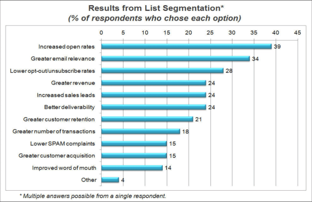 Results from list segmentation as defined by Lyris' Annual Email Optimiser Report