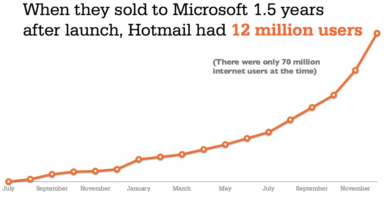 When_they_sold_to_Microsoft_18_months_after_launch_Hotmail_had_12_milion_users