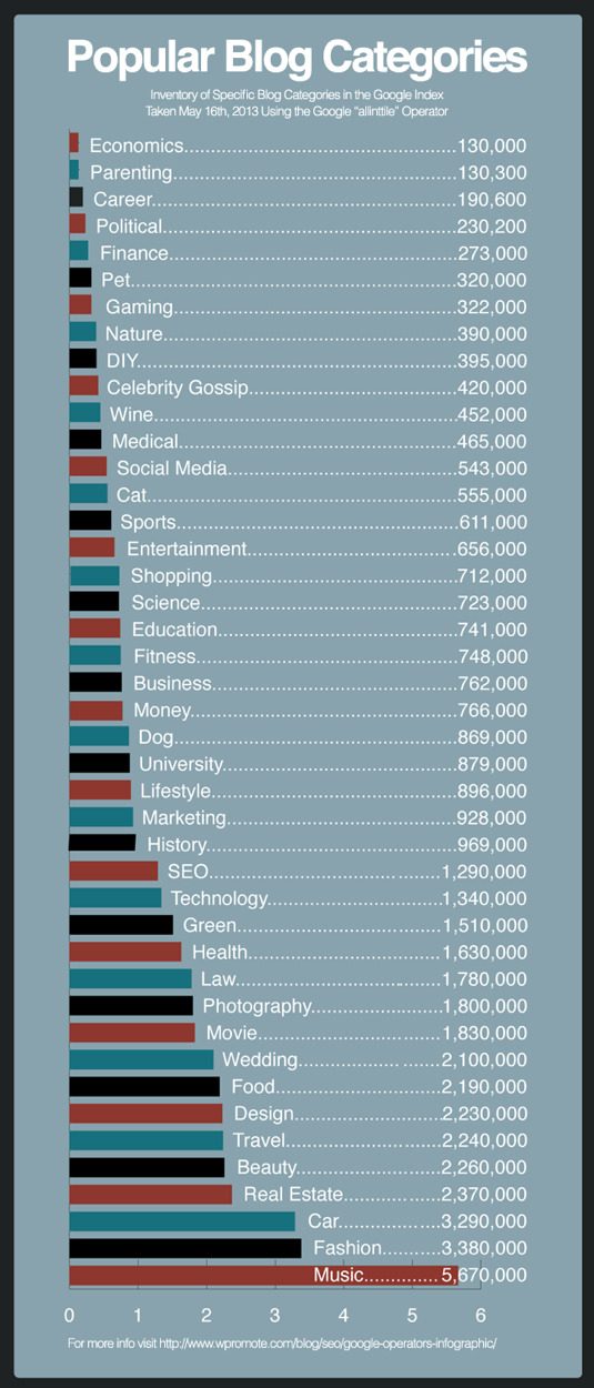 Popular Blog Categories