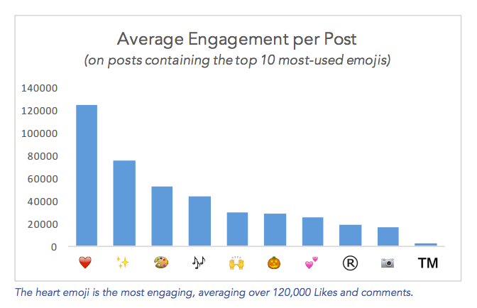 Average engagement per post on Instagram (on posts containing the top 10 most-used emojis)