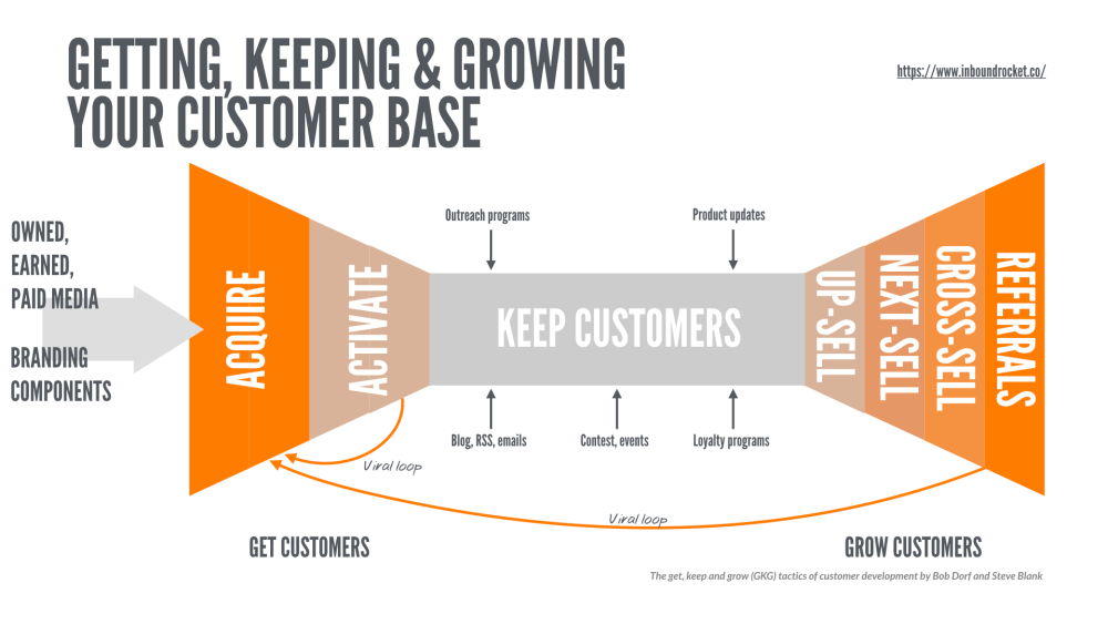 The get, keep and grow (GKG) tactics of customer development by Bob Dorf and Steve Blank