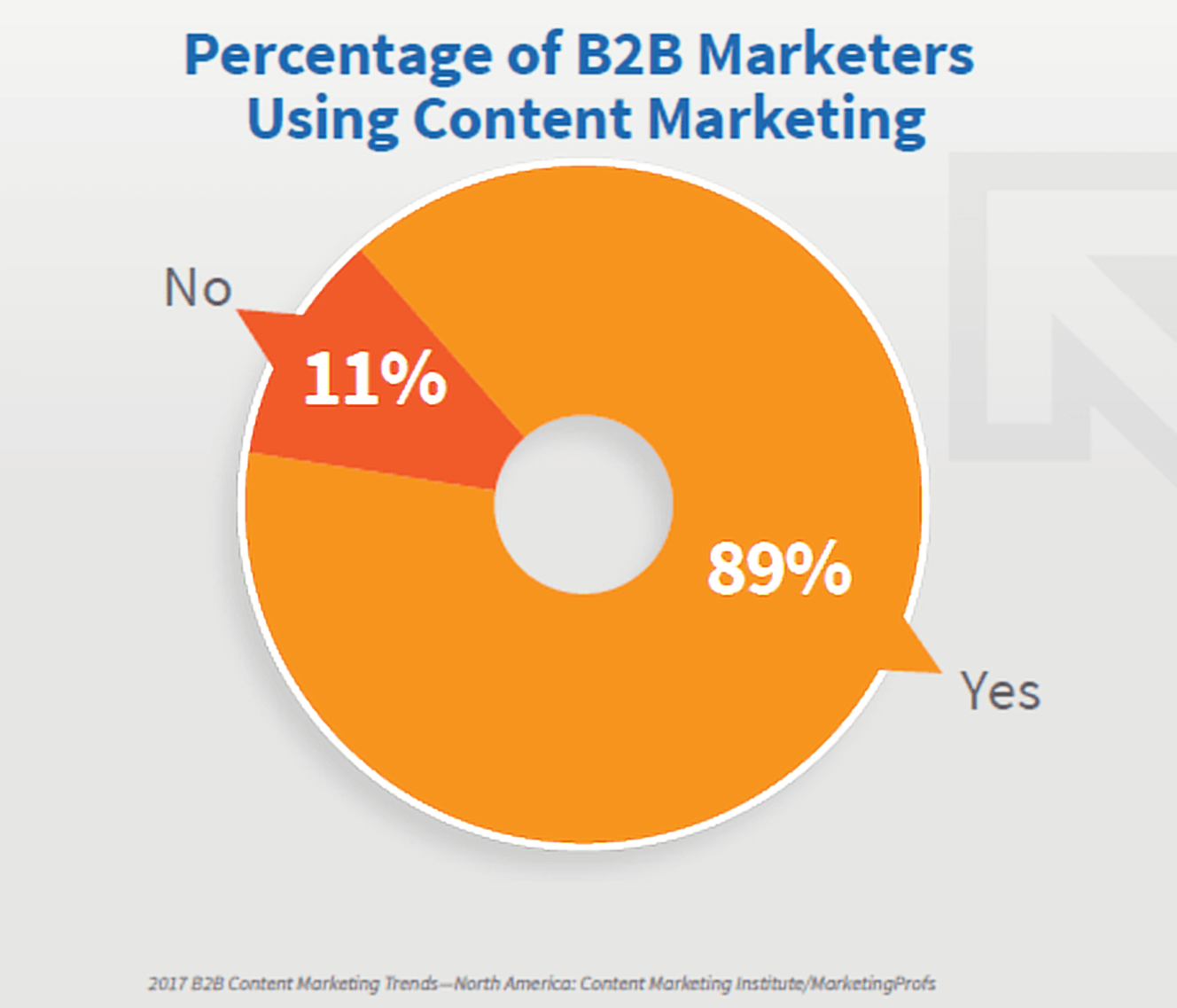 Percentage of B2B Marketers Using Content Marketing
