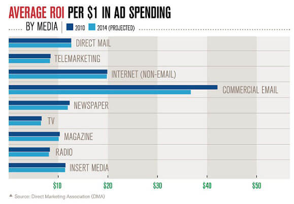 Average ROI per $1 in Ad spending