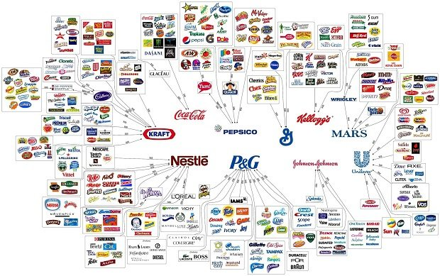 These 10 Corporations Control Almost Everything You Buy, The Illusion of Choice