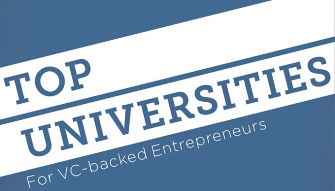IIT Ranks 4th In Top 50 Universities for VC-Backed Entrepreneurs