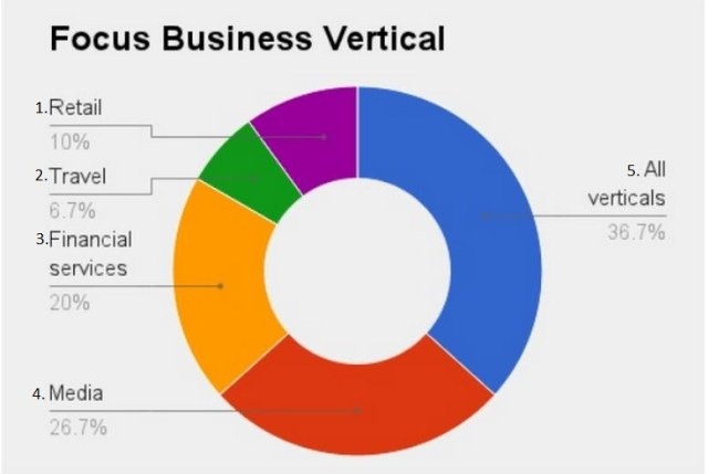 business vertical