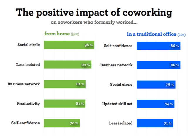 What Make Co-working Spaces the Perfect Alternative to Other Offices