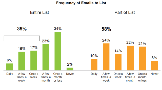 Email-frequency 3