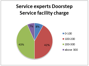 servoice experts dorsetp charge