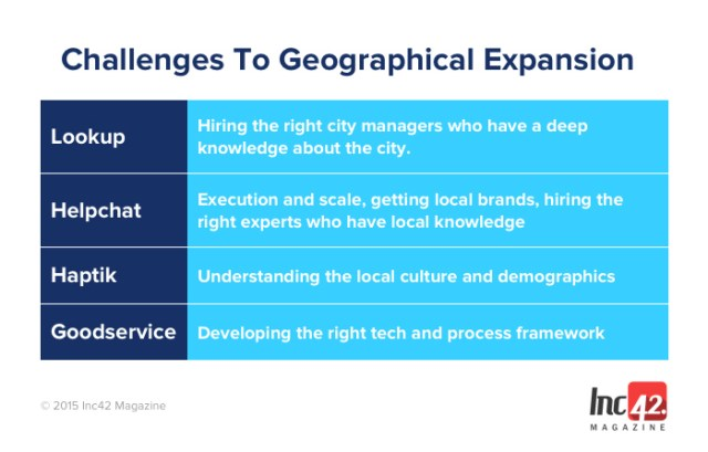 Challenges-To-Geographical-Expansion