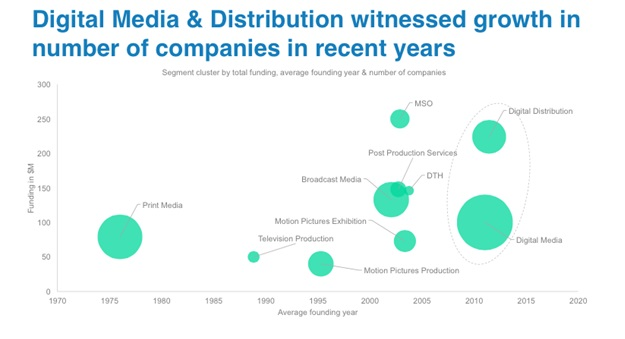 Growth of Digital media and distribution