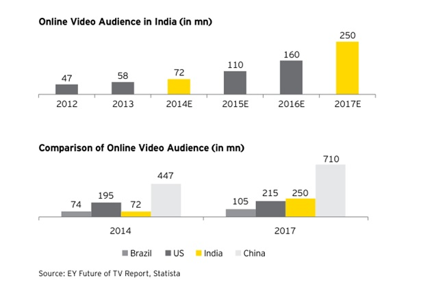 Online Video Audience in India
