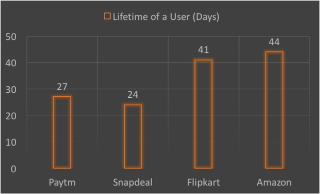 Number of days a user stays before attriting