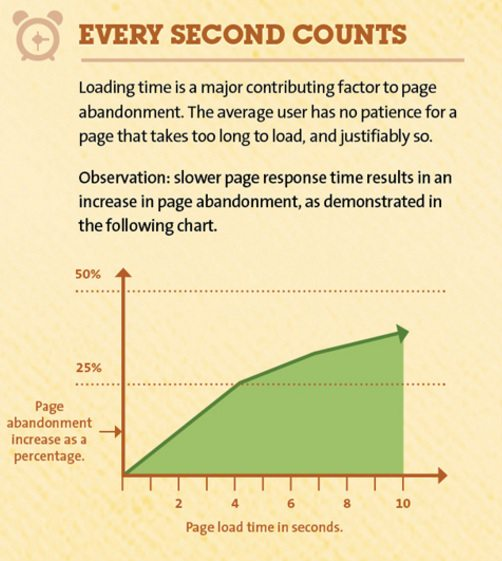 Page-abandonment-and-load-time