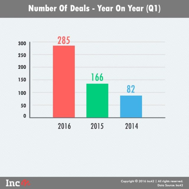 NUmber of deals YoY