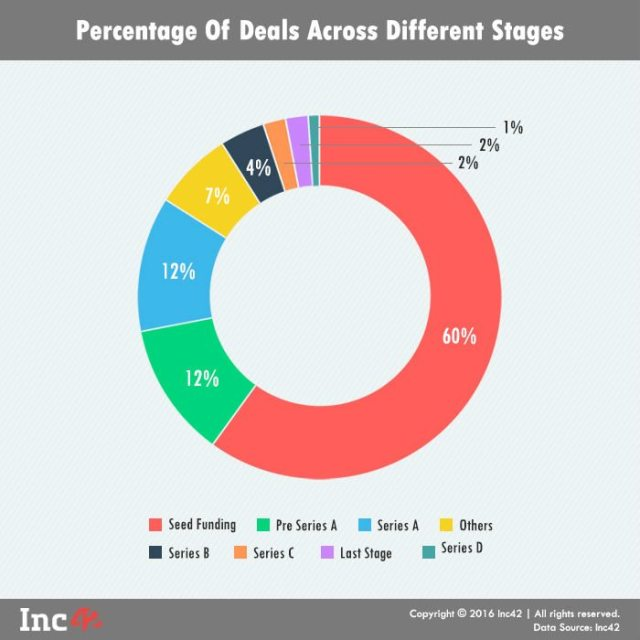 Percentage of deals across diff stages
