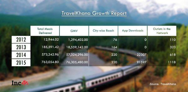 TravelKhana growth