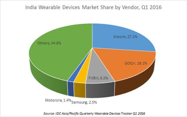 wearable_market_1
