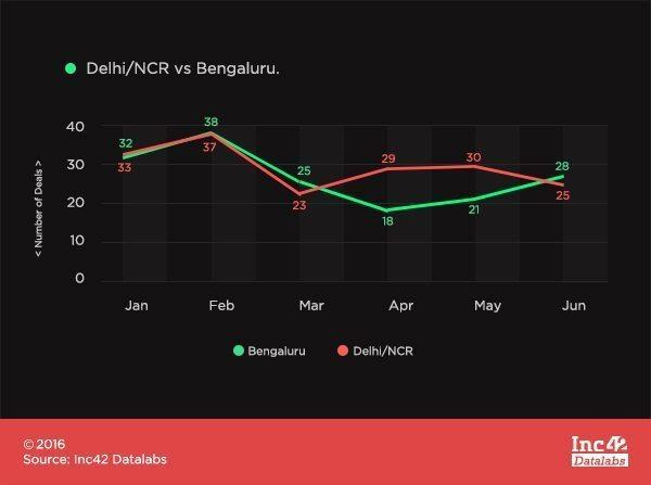 DelhivsBangalore