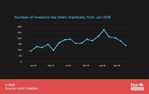 Fall of Investors
