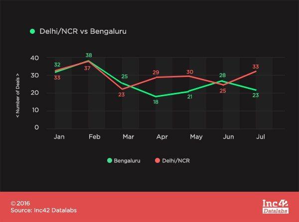 DelhivsBengaluru