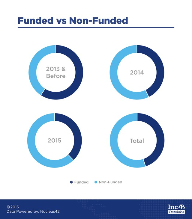 funded-vs-non-funded-1