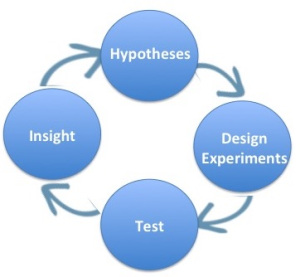 Experiments Business MVP