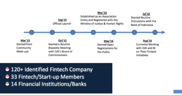 fintech-indonesia-banks-startups