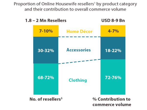 ecommerce-resellers