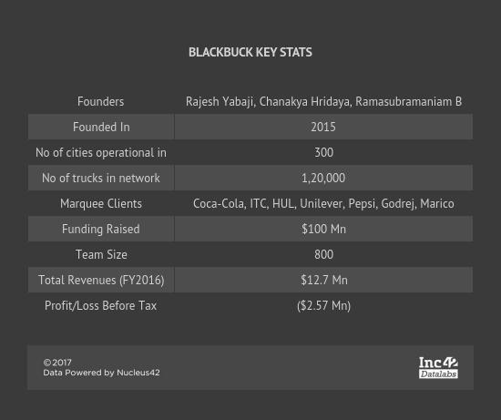 blackbuck-freight-logistics-online marketplace