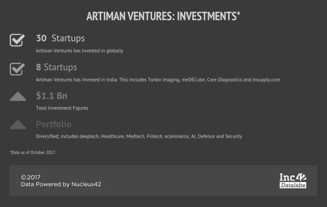 artiman ventures-ramesh radhakrishnan-investments-vcs
