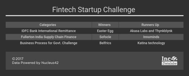 vizag-blockchain-conference-fintech-challenge-winners