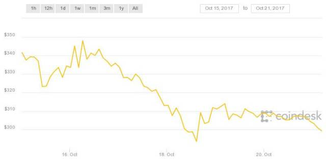 cryptocurrency-ethereum-price