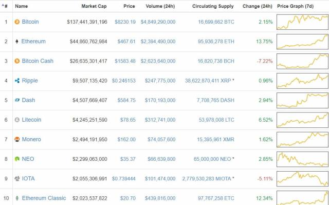 bitcoin-price-ethereum-cryptocurrency-coinome