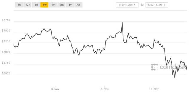 what is the cryptocurrency price indices