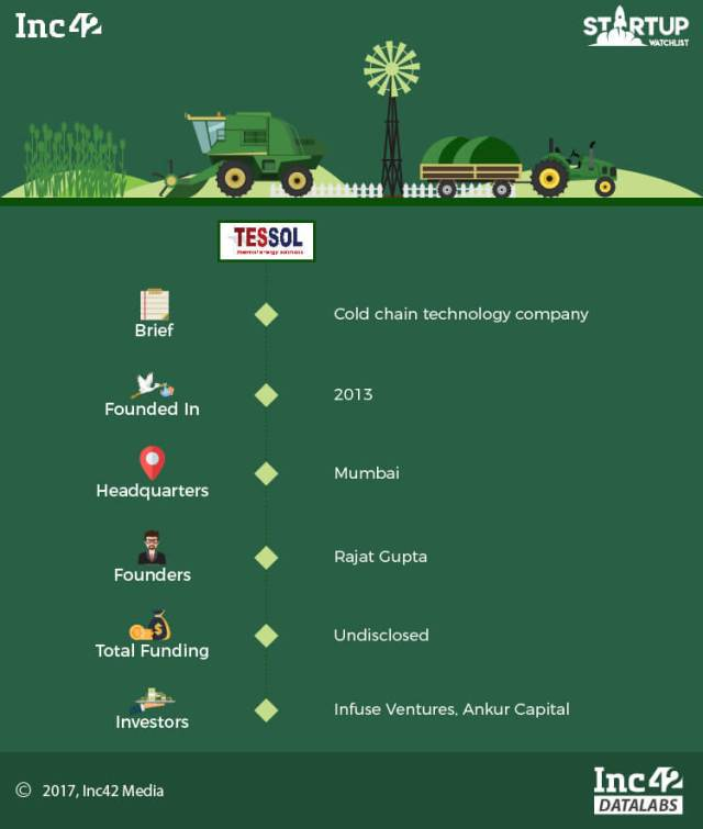 12 Indian Agritech Startups To Watch Out For In 2018 [Startup Watchlist]
