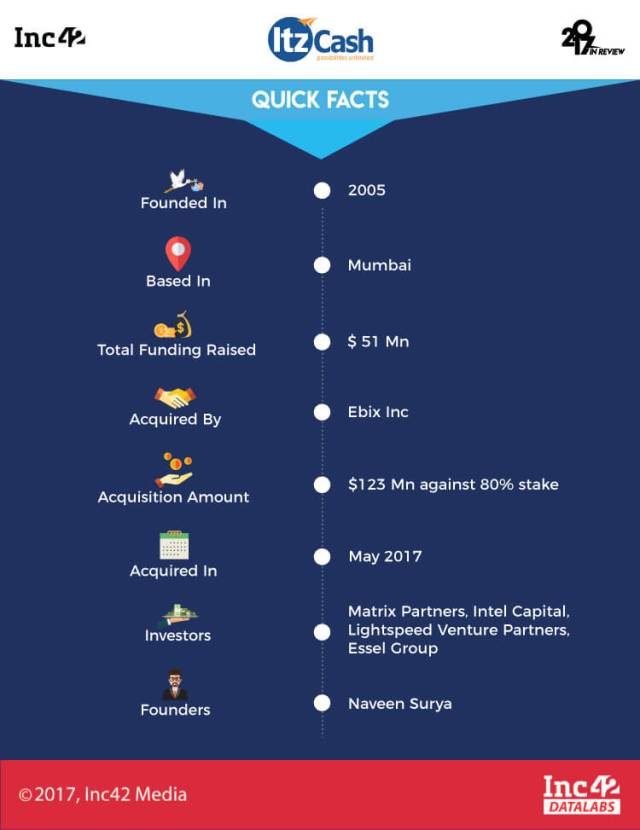 Indian startup-startup acquisitions-acquisition-2017