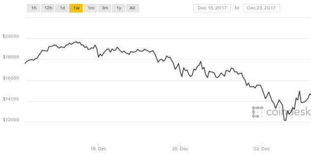 bitcoin-cryptocurrency-it department-price fall